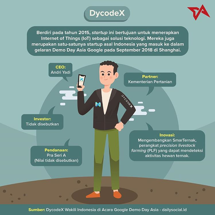 5 unique startups of Bandung. DycodeX
